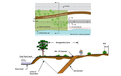 PACE Soil Cement Banks Protection